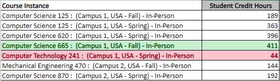Student Credit Hours per Course Instance